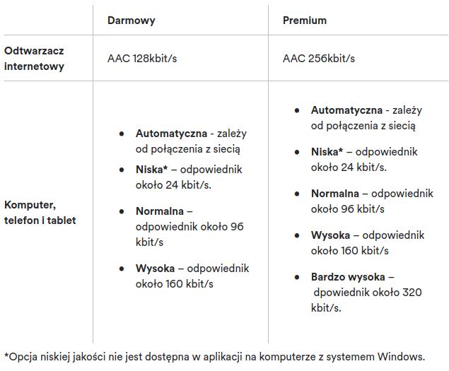Transmisja danych: ile potrzebujesz GB? - StartHere.pl